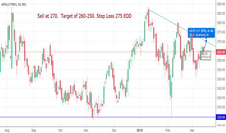 APOLLOTYRE: Swing trade for APOLLO TYRES
