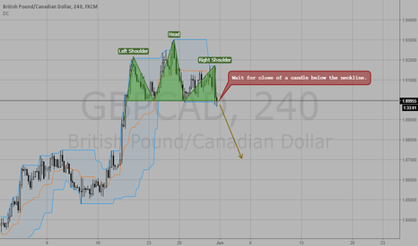 GBPCAD: Perfect H&S Pattern