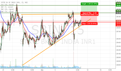 SBIN: ascending triangle formation.
