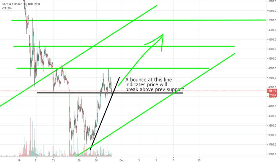 BTCUSD: Bitcoin Holding a Line