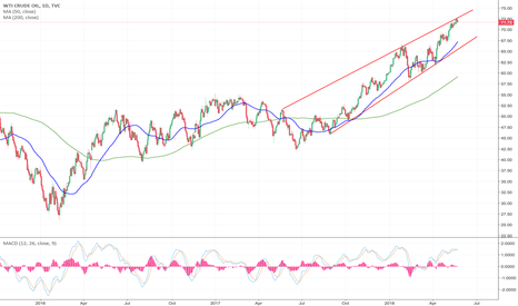USOIL: Short term bearish, long term bullish