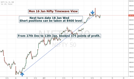 NIFTY: Mon 16 Jan Timewave View on Nifty