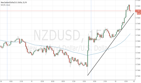 NZDUSD: NZDUSD should rebound down
