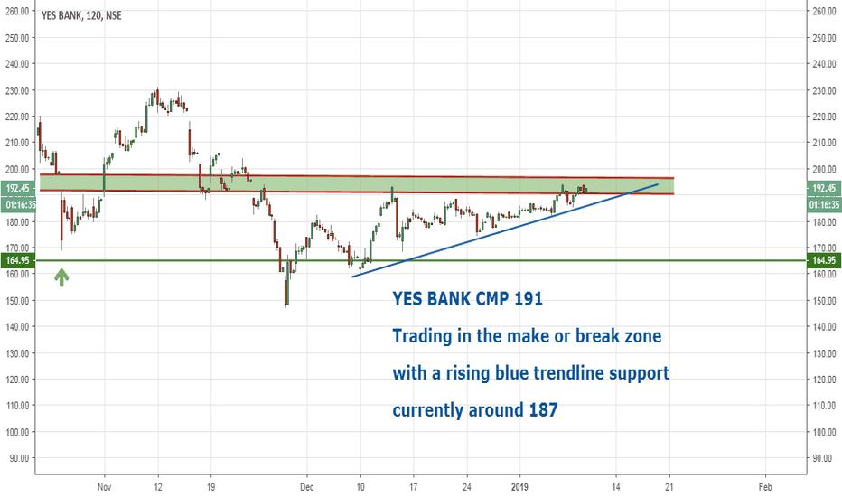 YESBANK: YES BANK trading in Make of Break zone