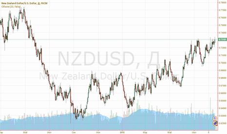 NZDUSD: Новозеландец