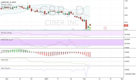 CBR: Long on CBR