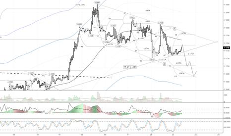 EURUSD: Евро остается под давлением из-за неопределённости в Германии