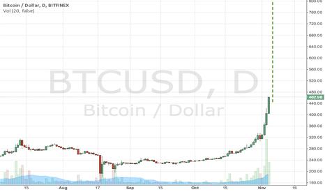 BTCUSD: ANALYSIS - Bitcoin trading above upwards sloping trendline