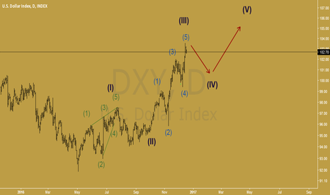 DXY: DXY go upper