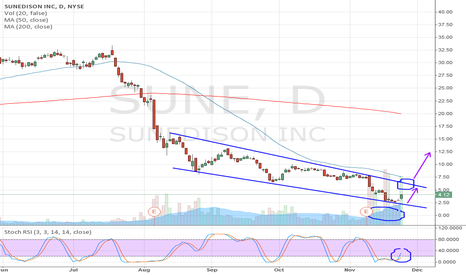SUNE: SUNE: Channel, Falling Wedge