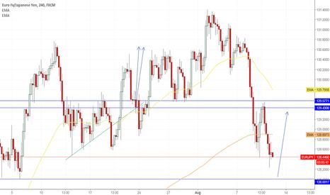 EURJPY: EURO/JPY buying opportunity