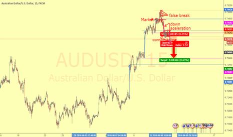 AUDUSD: Market trap and down aceleration for short position