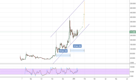 BCHUSD: BCH all set to rally from the bottom of the channel