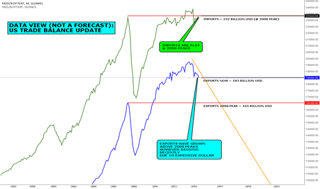 FRED/BOPTEXP: DATA VIEW (NOT A FORECAST): US TRADE BALANCE UPDATE