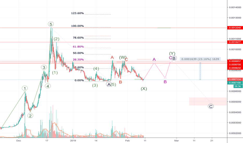WAVESBTC: Waves/ Bitcoin correction