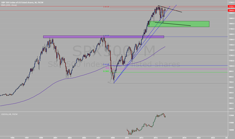 SPX500: SP500 NEUTRAL (Monthly) #24