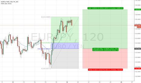 EURJPY: EUR/JPY D1/H2
