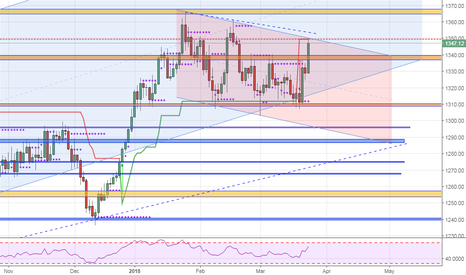 XAUUSD: Shorting Gold once again