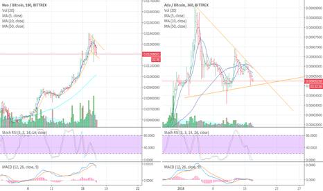 NEOBTC: Neo e ADA trading sicuro