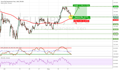 EURJPY: Rebound and the next attack to 139.00 ?