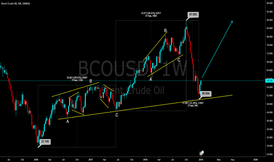 BCOUSD: Oil Price Recovery