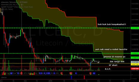 LTCBTC: Litecoin (LTC): Litecoin's not so Bright Chart