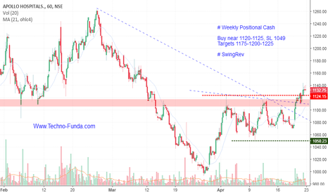 APOLLOHOSP: APOLLO HOSPITALS Short term positional