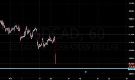 USDCAD: Покупка USD/CAD 1.2732