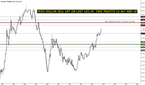 USDPHP: USD/PHP LAST LEG UP, TAKE PROFITS ON DOLLAR LONGS