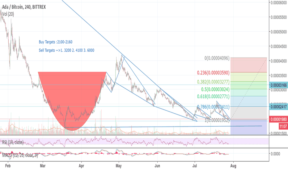 ADABTC: ADA- Perfect time to long it around 1950
