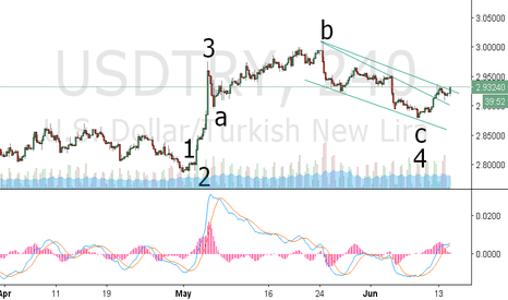 USDTRY: long long long no more low i guess....