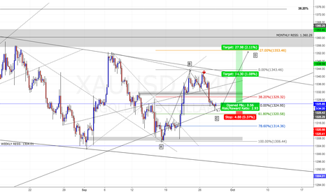 XAUUSD: possible gold long