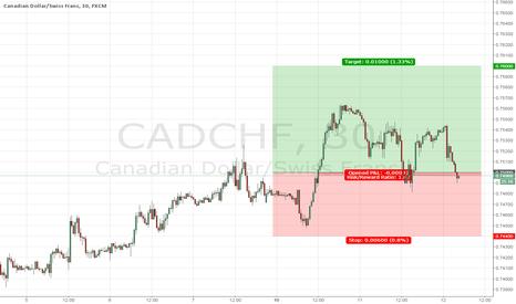 CADCHF: FSI LONG CAD/CHF