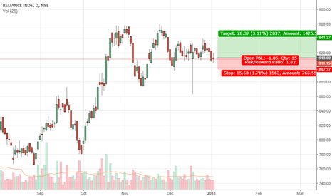 RELIANCE: Reliance - Long