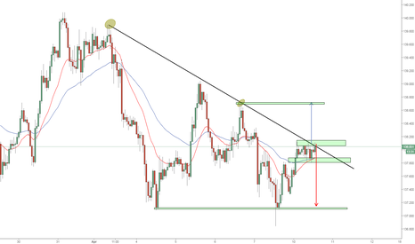 GBPJPY:  IS THE TL GOING TO BREAK?