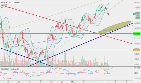 BTCUSD: Is That a Possible Entry Point Forming There For BTC?