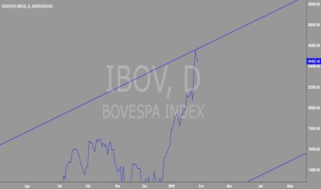 IBOV: IBOVESPA pode ter marcado topo em teste de linha de canal
