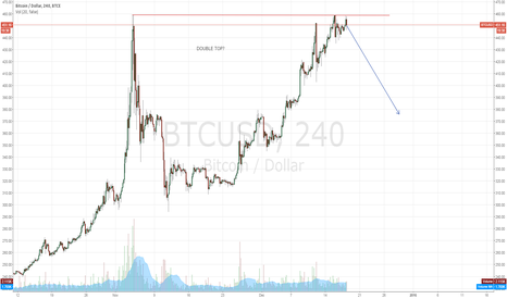 BTCUSD: Longer time frame double top?
