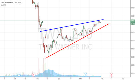 TWX: $TWX - Victory or Surrender for that Blue Line