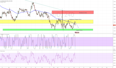 EURAUD: Restesting the Support Level Again?