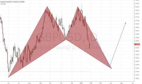 GBPUSD: Short on GBP-USD