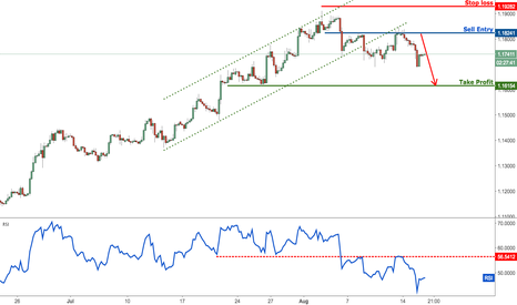 EURUSD: EURUSD dropping perfectly towards profit target, remain bearish