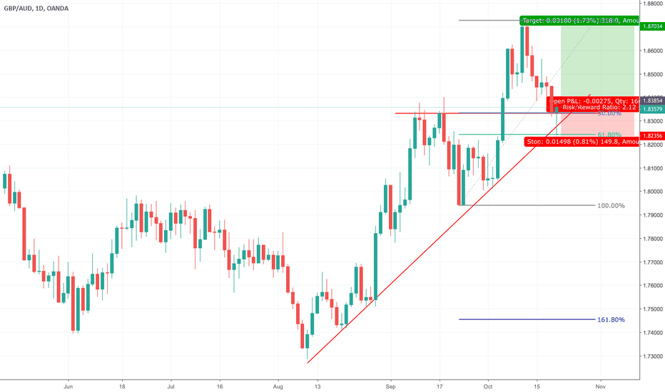 GBPAUD: GBPAUD bouncing off its trend line