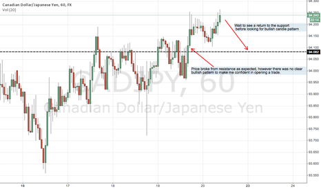 CADJPY: CAD/JPY Broke Through Marked Support
