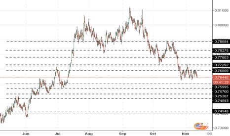 AUDUSD: AUD/USD: general analysis