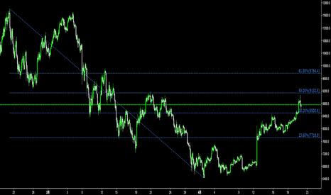 BTCUSD: BTC/USD チャートでトレードしようぜ。