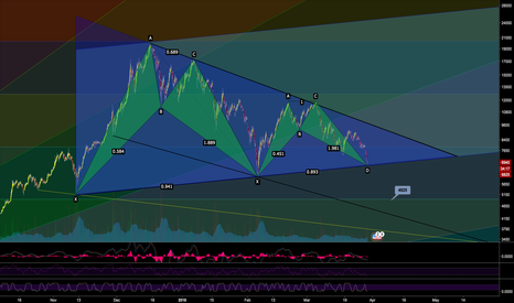 BTCUSDT: Capitulation in April - Harmonic Patterns + Pennant