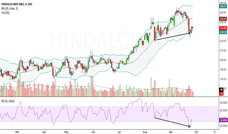 HINDALCO: hindalco looks bullish in short term.