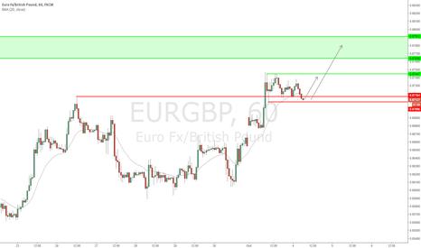 EURGBP: EUR/GBP - Closing in on heavy resistance