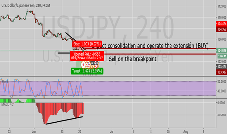 USDJPY: USDJPY Expecting for a Breakpoint